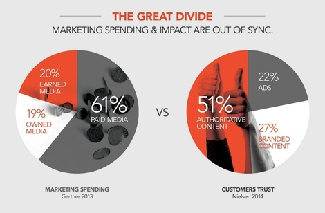 The CMO Dilemma