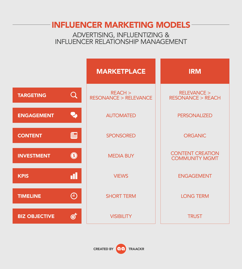 IRM vs Influentizing