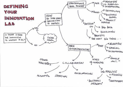 types of innovation lab