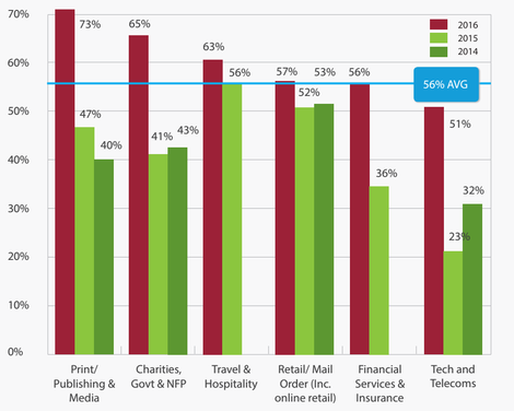 Email performance 2016 Sector Census