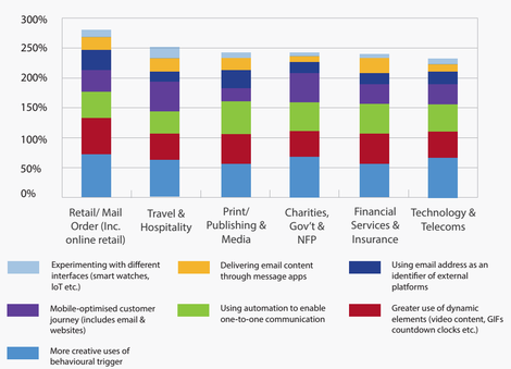 Email Innovation 2016 Sector Census