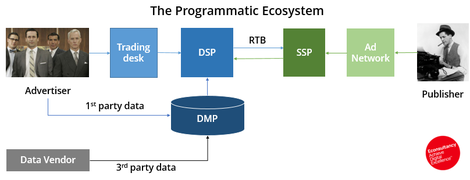 programmatic ecosystem