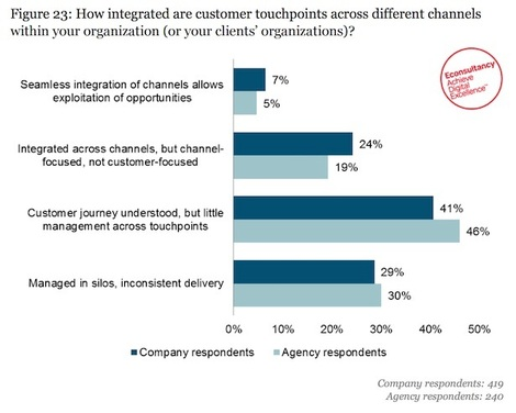 customer journey chart