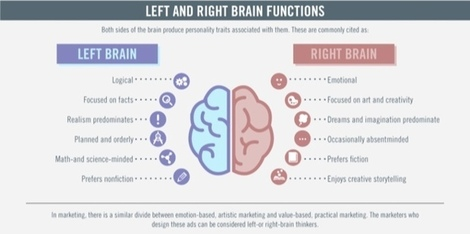 left and right brains - Marketo