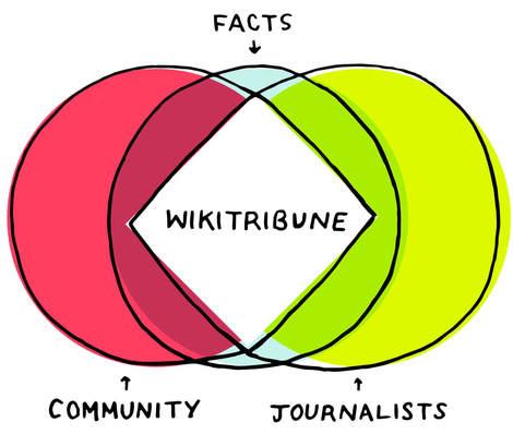 wikitribune