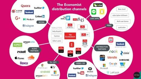 economist content integration