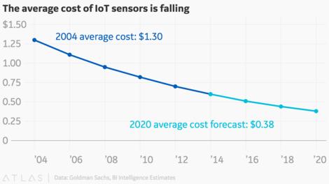 Goldman Sachs Cost of IoT Sensor Forecast