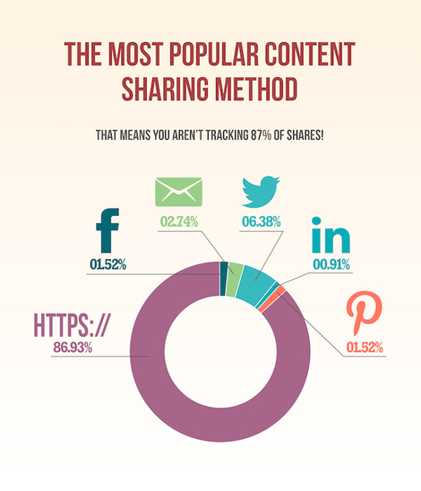 URL vs social media tracking