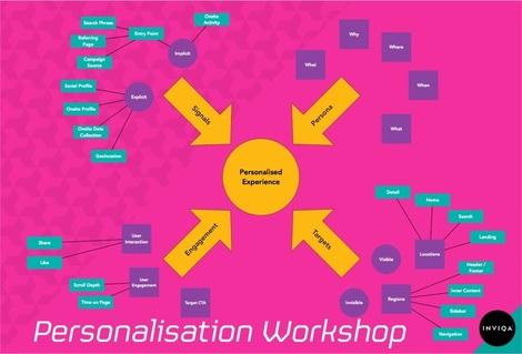 personalisation framework