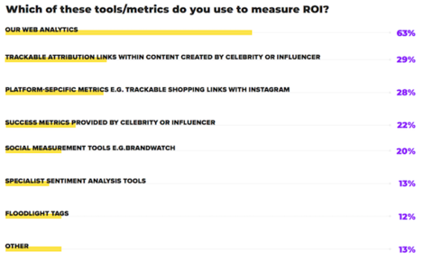 influencer roi tracking