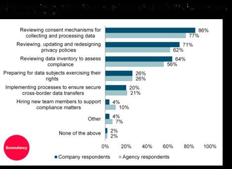 Econsultancy GDPR survey - top three priorities ahead of May