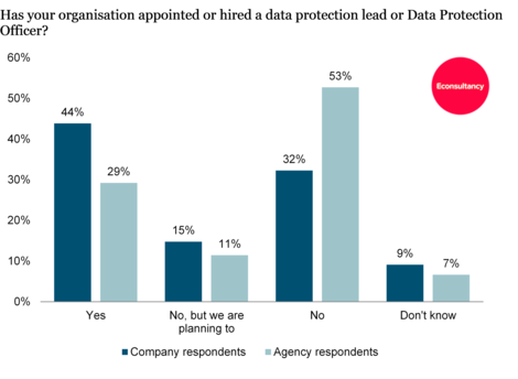 Econsultancy GDPR survey - appointing a DPO