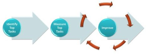 Top Task Management process