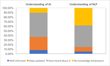 chart showing linguist knowledge of ai