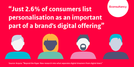 2.6% of consumers list personalisation as important part of brand's offering