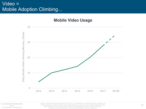 mobile video usage