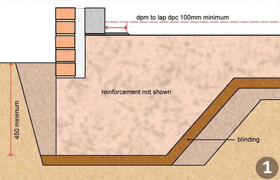Foundations explained homebuilding renovating for How much does it cost to have a foundation poured