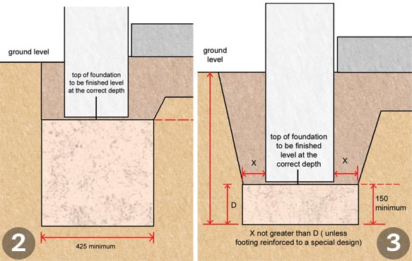 Raft foundations; The trenchfill method