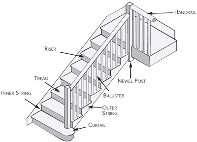 how to save an old staircase homebuilding & renovating : stair diagram - findchart.co