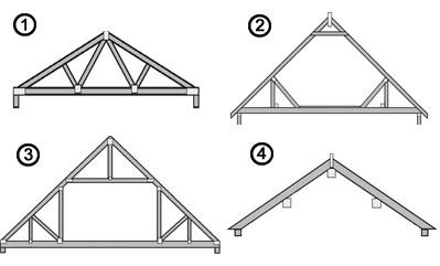 How much will my roof cost homebuilding renovating for Roof truss cost