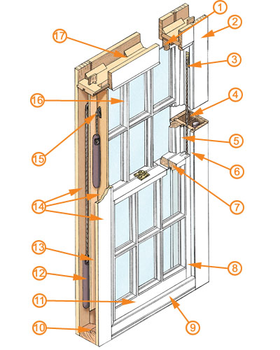 Sash Windows Guide Homebuilding amp Renovating : 1109sashimage from www.homebuilding.co.uk size 400 x 500 jpeg 81kB