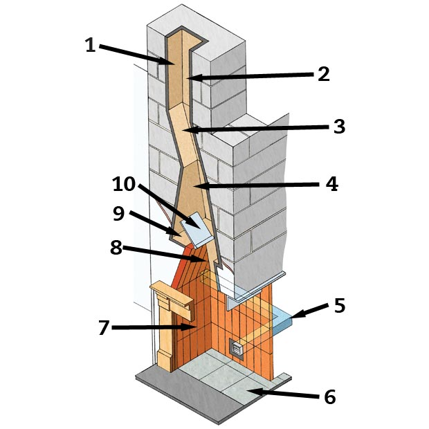 Chimney Components Explained Homebuilding Amp Renovating
