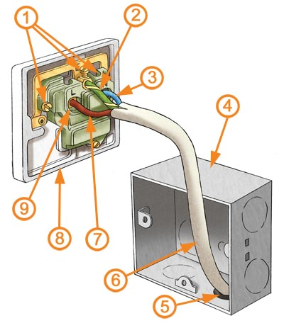 electrical sockets explained homebuilding renovating nb this is a one gang 13amp switched socket the most common type of domestic circuit in the uk is a ring circuit a diyer can add a new socket