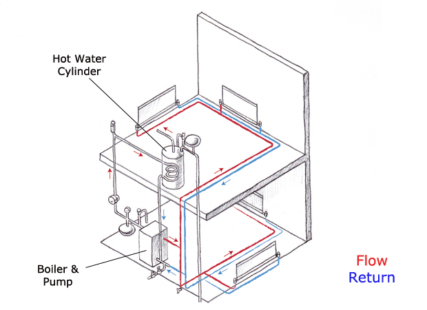 Typical plumbing layout for a house uk house and home design Best central heating system