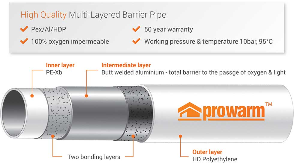 Prowarm pipe build up illustration