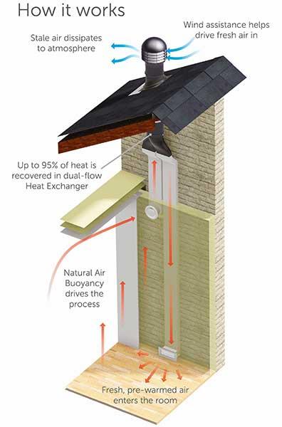 how ventilation works illustration