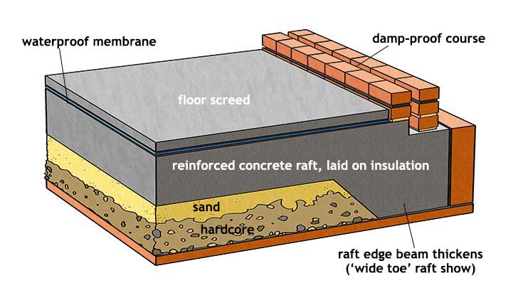 Foundations For Difficult Sites Homebuilding Amp Renovating