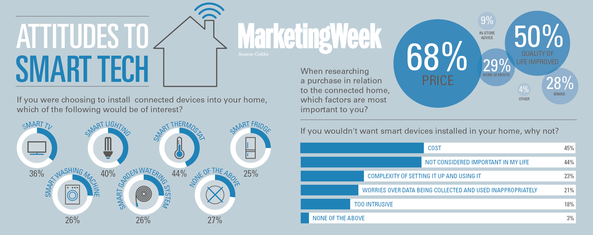 Smart homes lack consumer connection marketing week for Smart home technology 2014