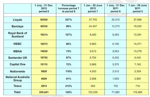 FOS-complaints data-March2013