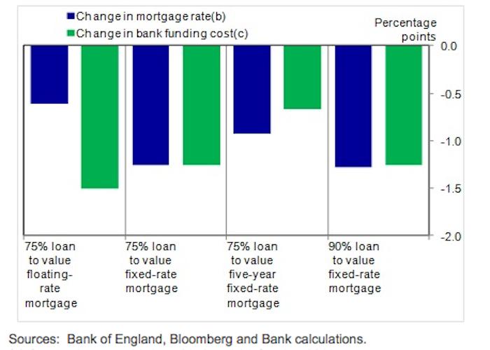 FLS mortgage rates