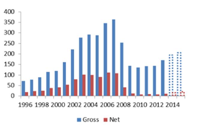 Gross and net mortgage lending (£bn)