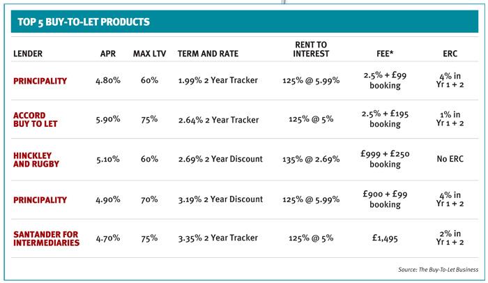buytoletwatch-;-Mortgage-Strategy-4th-Dec-;-Mortgage.jpg