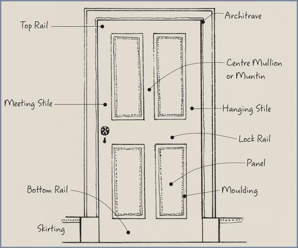 The anatomy of a door