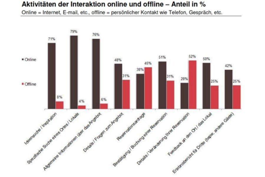 Chef_Sache_Blogbeitrag_Rueckblick_auf_das_zweite_Swiss_Food_Forum_Statistik_Aktivitaeten_der_Interaktion_online_und_offline