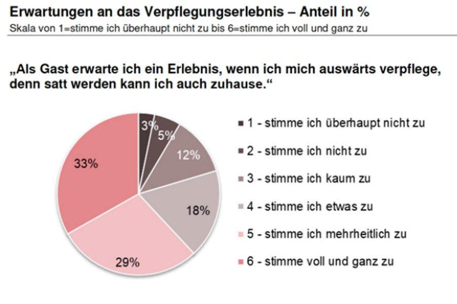 Chef_Sache_Blogbeitrag_Rueckblick_auf_das_zweite_Swiss_Food_Forum_Statistik_Erwartungen_an_das_Verpflegungserlebnis