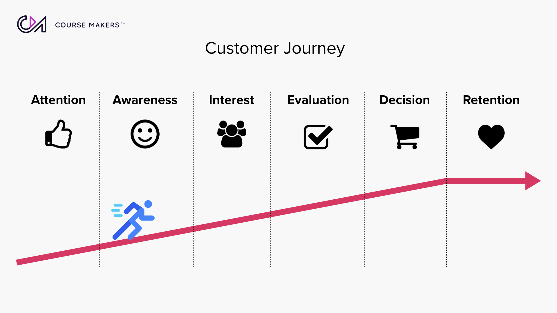 Customer Journey in Online Courses