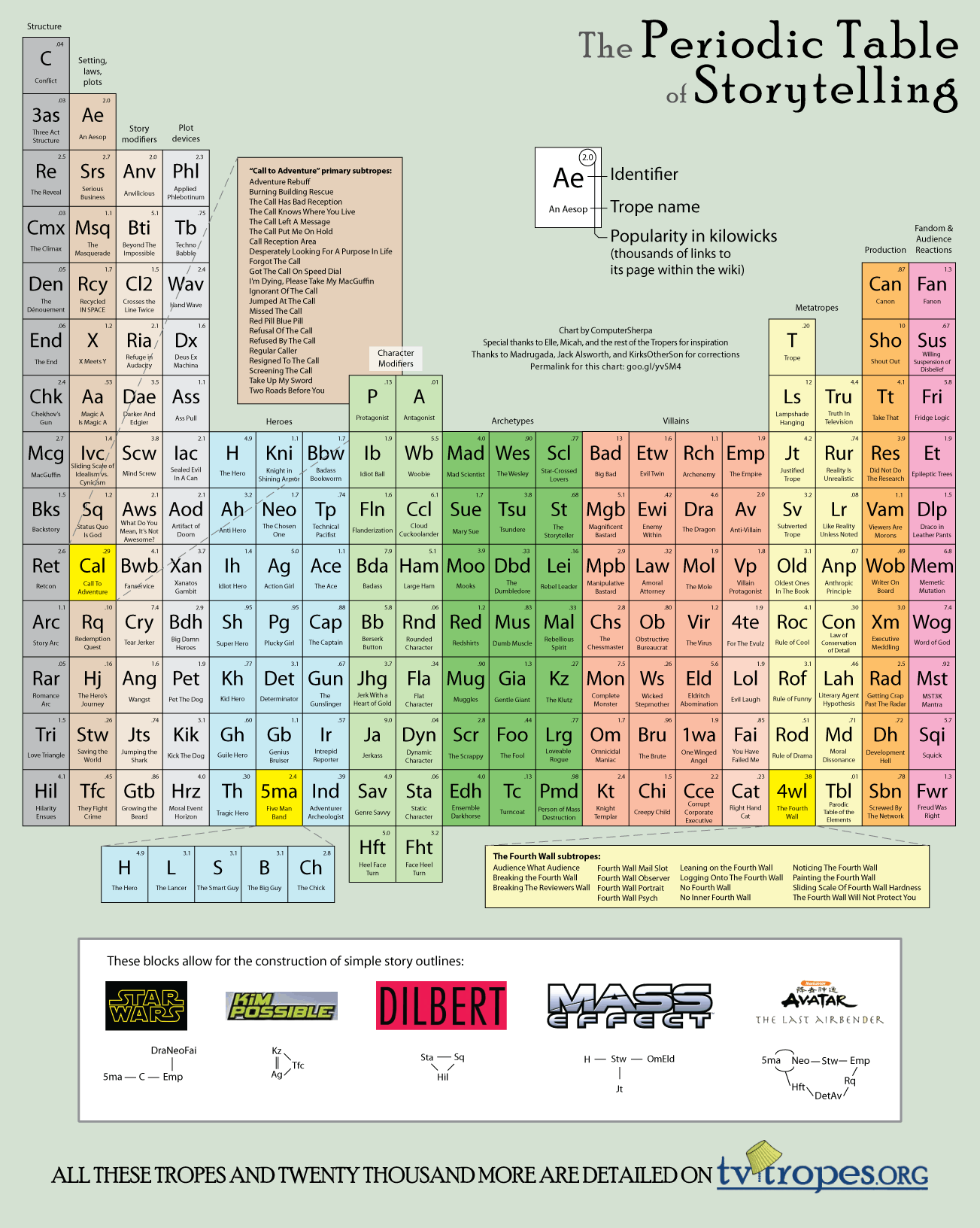 periodic_table_of_storytelling_by_computersherpa-d3d6rdj