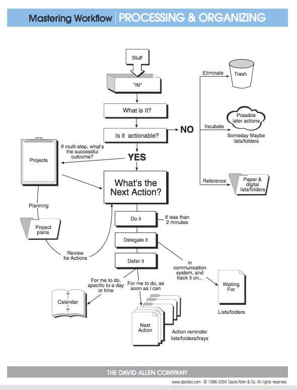 Flusso del sistema Getting Things Done di David Allen