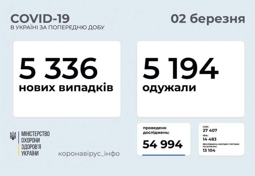 В Україні за минулу добу зафіксували 5 336 випадків COVID-19, на Прикарпатті – 649