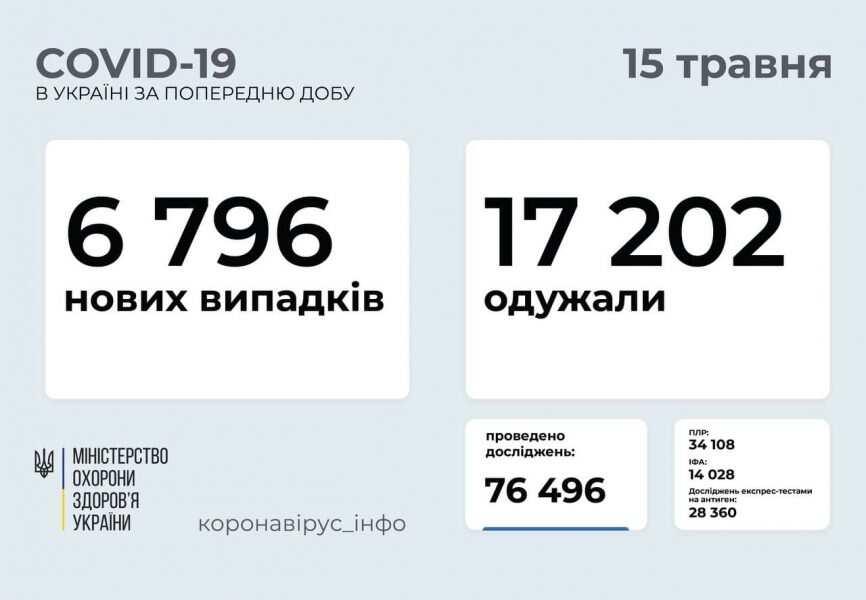 За минулу добу 115 прикарпатців захворіли на COVID-19