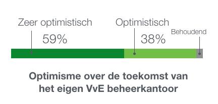 Optimisme klanten Convect Beheer