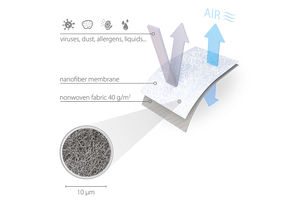 RESPILON® RFT Nanofibre Filter Material  - LIGHT, BREATHABLE & 99.9% FILTRATION