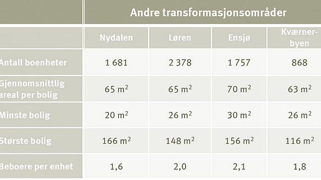 Fakta andre transfjormasjonsområder i Oslo