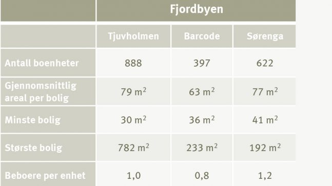 Tabell fakta om Fjordbyen