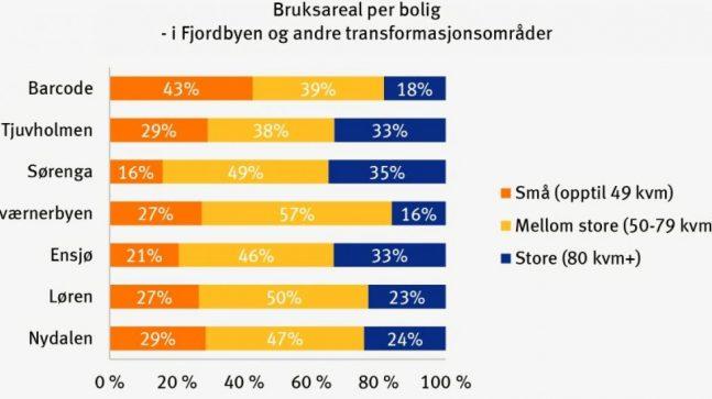 Bruksareal per bolig i Fjordbyen og andre transformasjonsområder.