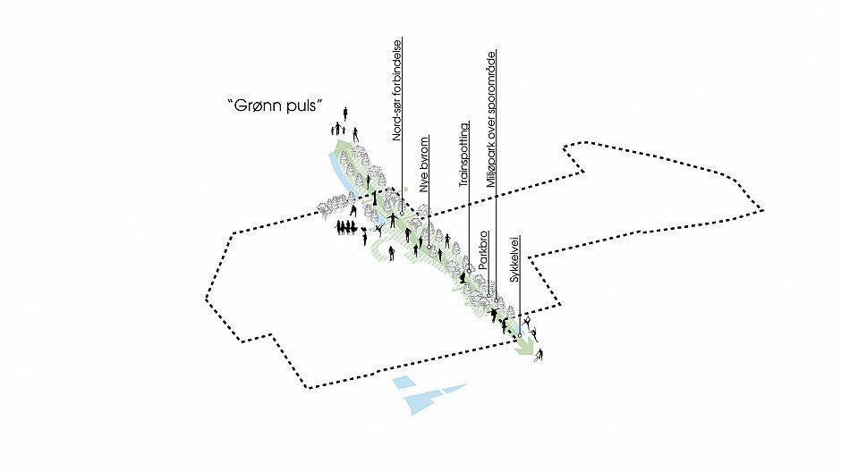 Grønn puls